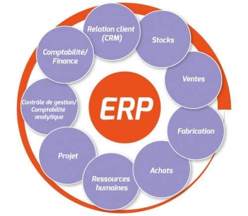 Toute l'activité de l'entreprise gérée par le logiciel Open ERP