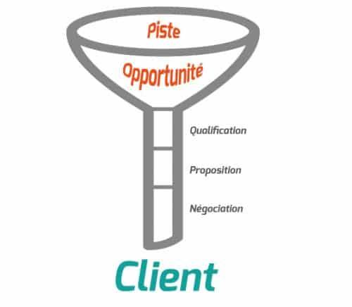Etapes du CRM Odoo pour la transformation du prospect en client