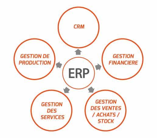Odoo, pour la gestion des entreprises : ERP